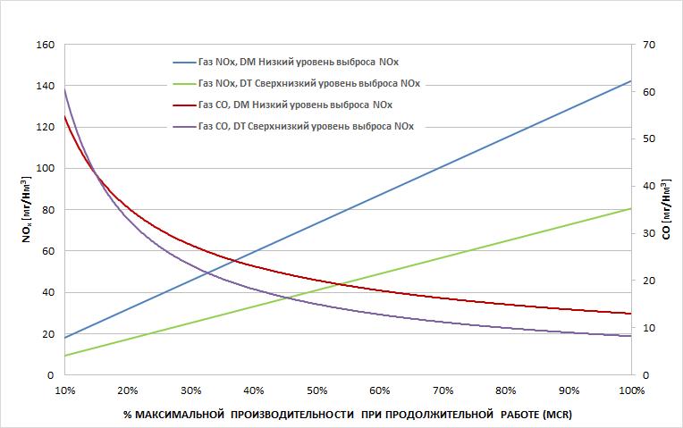 Grafico Emissioni NOx-CO